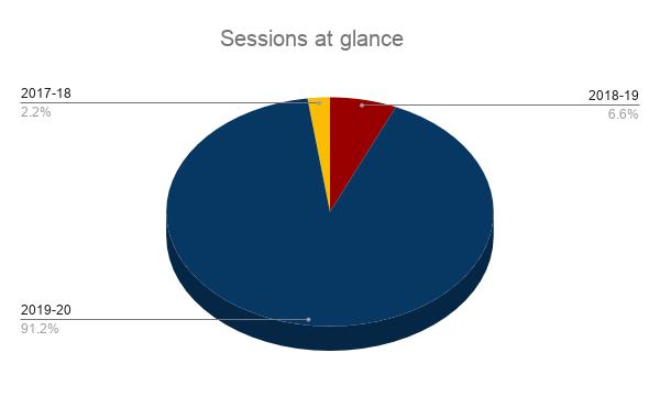 Organizing Week 2020 Session